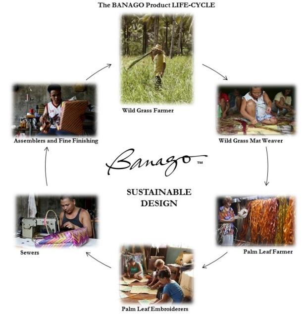 BANAGO CYCLE